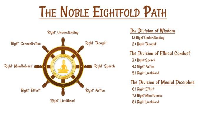 Noble-Eightfold-Path